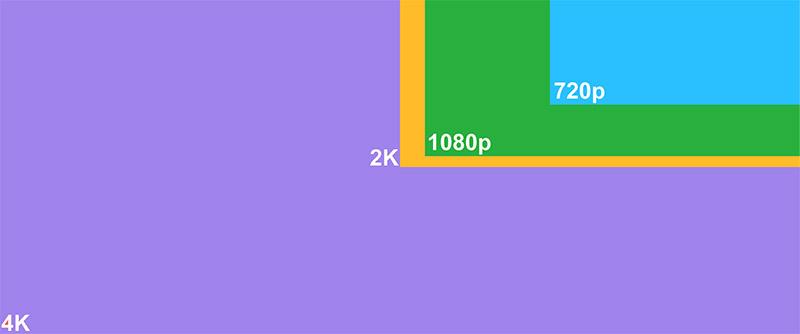 Digital cinema formats